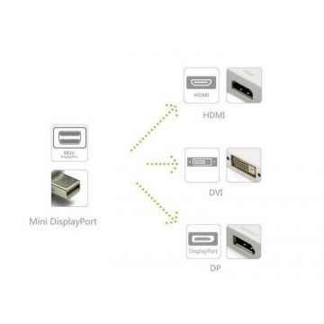 Adaptateur 3en1 Mini Display Port/HDMI/DVI